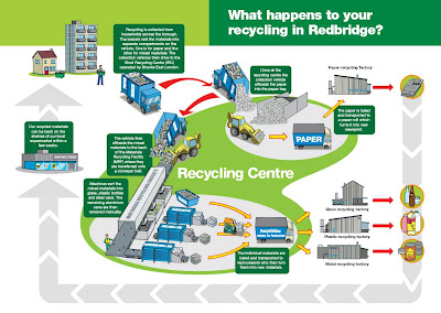 the recycling flowchart