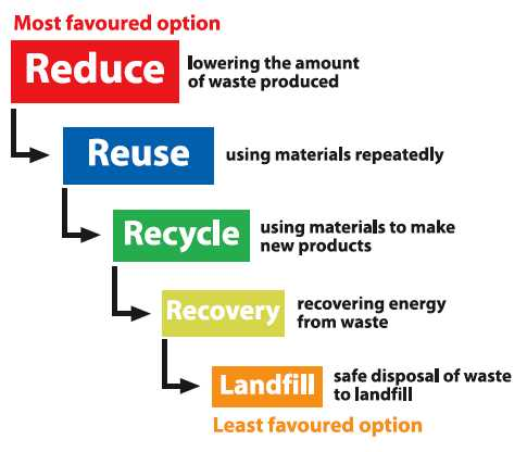 Reduce reuse recycle recover examples
