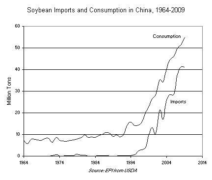 China's increasing meat demand***** | Market Skeptics