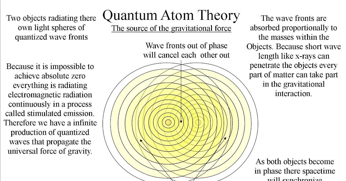 quantum art and poetry: The source of the gravitational force