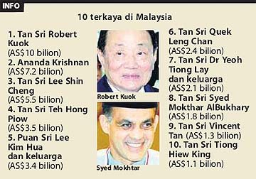 Senarai jutawan forex malaysia