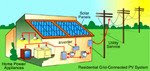 Grid tied Solar Energy Systems