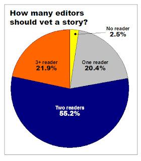 I risultati del sondaggio