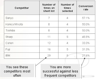 Competitive Landscape Example