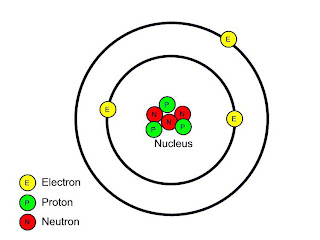 IB Chemistry: Topic 2.1: The Atom