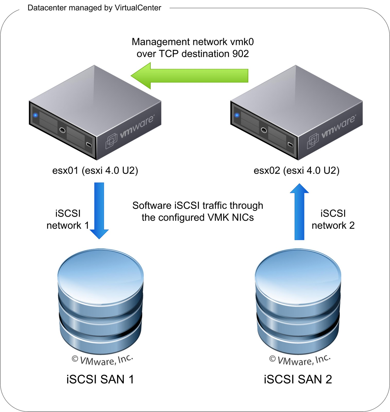 hight resolution of the following diagram shows the traffic flow of storage vmotion on an iscsi network