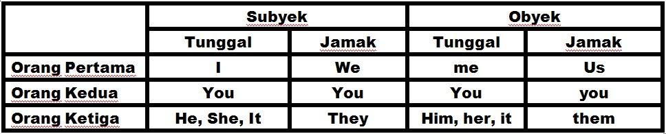 Pintar Bahasa Inggris Bab 1 Verb Sentence