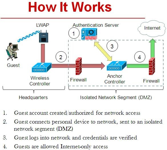 Revolution Wi Fi Cisco Mobility Tunnel Client Authentication