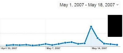 Graf návštevnosti Gympos.sk