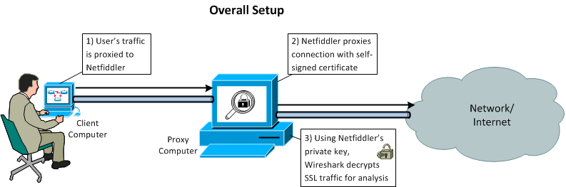 Security14: How to use Fiddler and Wireshark to Decrypt SSL/TLS