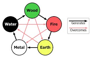 Chinese Zodiac : Five Elements