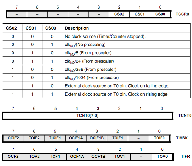 Understanding AVR Timers and PWM