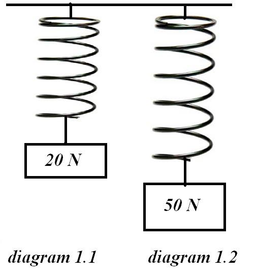 Physics Form 4 Form5 Tip Spm Fizik Kertas 3