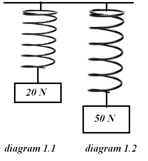 PHYSICS Form 4 Form5: Tip- SPM Fizik kertas 3