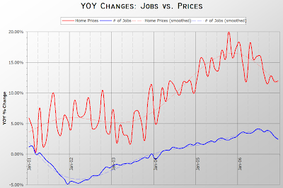 Jobs vs. Median Prices YOY
