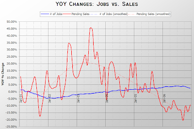 Jobs vs. Pending Sales YOY