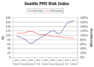 Seattle PMI Risk Index