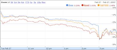 Dow, Nasdaq, S&P500 - 02.27.2007