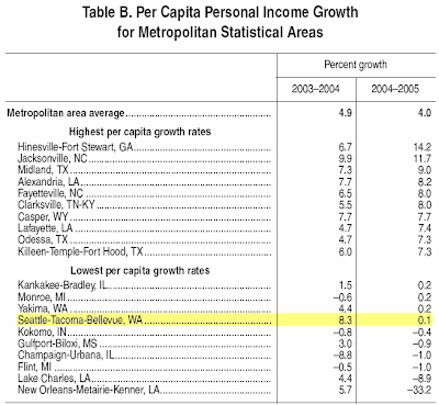 Per Capita Personal Income Growth for MSAs
