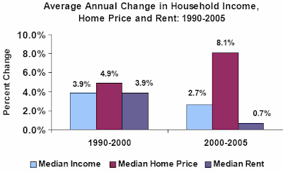 Average Annual Change in Household Income, Home Price, and Rent: 1990-2005