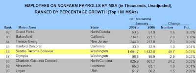 Employees on Non-Farm Payrolls by MSA: January 2006 & 2007