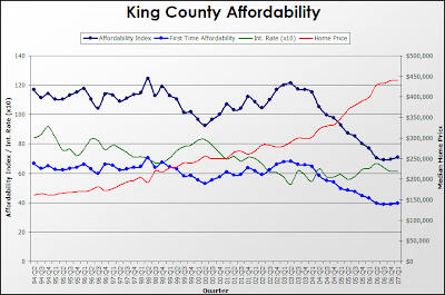 WCRER King County Affordability