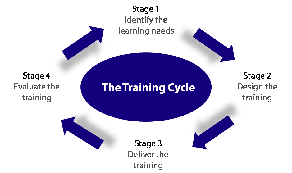 Mourne Training Services  The Training Cycle Explained