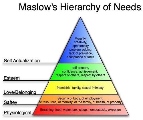 每日通識: 馬斯洛的需求層級理論