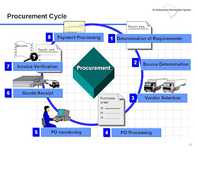 Purchasing Cycle Diagram 2016 Nissan Sentra Stereo Wiring Sapmmfriends Blogspot Com Mm Procurement