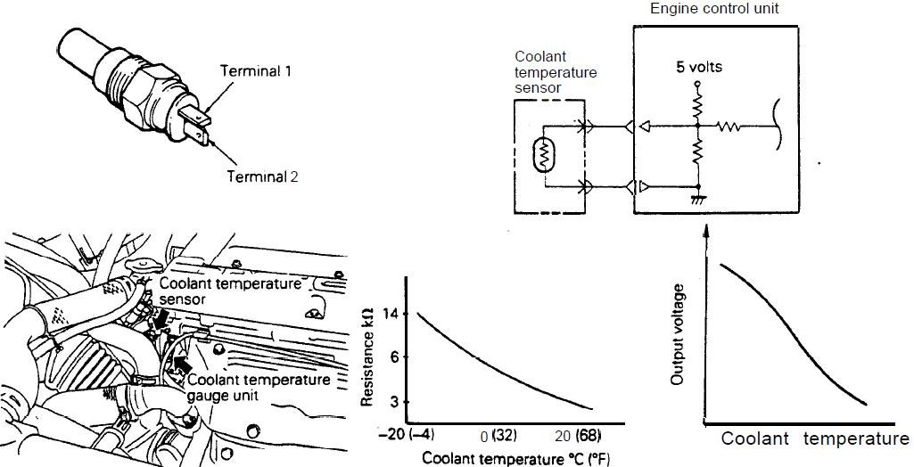 SECUIL ILMU ::.: Sensor-sensor Masukan (input) ECU
