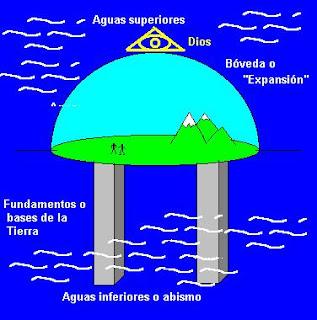 un mundo con atardeceres dobles Tierra+descrita+en+la+Biblia_6