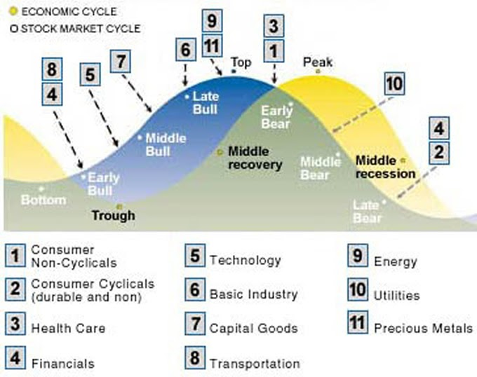 Business cycle hookup committee recession definition