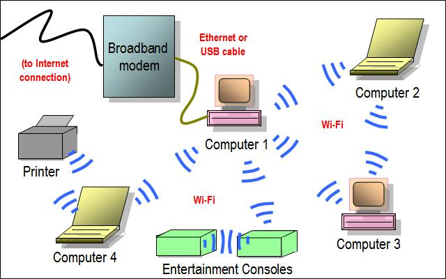 kingpin internet cafe tech blog ad hoc wireless network diagramkey considerations using ad hoc wi fi mode eliminates the need for a network router or access point in a wireless home network with ad hoc wireless,