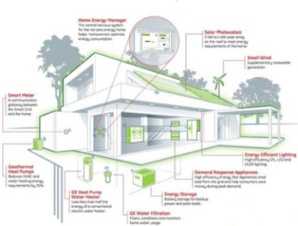 Environmental Pictures: A Fresh Trend Of Zero Energy House ... on indoor air quality, luxury eco friendly home designs, retail building designs, zero energy residential, dark designs, zero energy house in kuala lumpur, energy conservation, green roof, 0 energy home designs, zero energy home, sustainable architecture, zero energy architecture, zero energy house materials, straw-bale construction, passive house, light tube, zero energy building, green building, zero energy house farm, sustainable design, pilothouse boat designs, green wall, zero energy garage, zero home designs, heat recovery ventilation, zero energy water heating system, zero energy blueprints, passive solar building design, net zero house designs, leadership in energy and environmental design, building insulation, natural ventilation, green energy home designs, trombe wall, zero energy plans, passive cooling, energy efficient home designs,