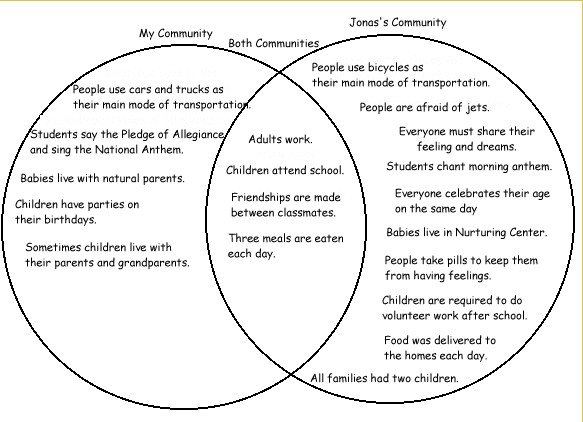 Topics For Compare And Contrast Essays Mistyhamel