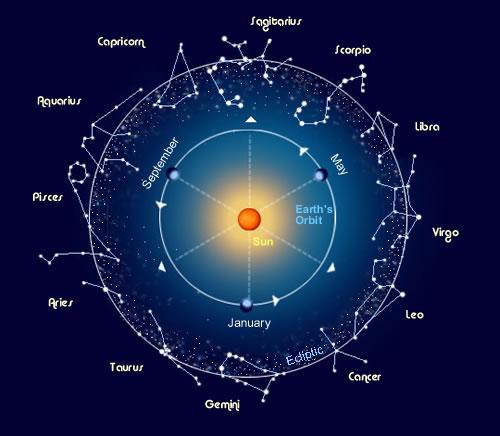 Zodiak November