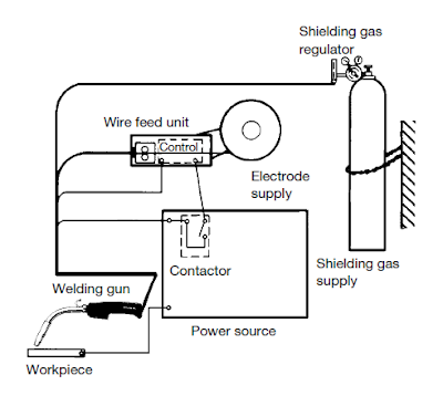 mig welding machine diagram wiring diagram sys Polarity Mig Welding Diagram