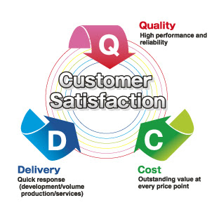 Dissertation consulting service quality and customer satisfaction