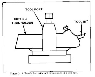 Diagram of a tool post complete wiring diagrams manufacturing technology rh engineering manufacturingtechnology blogspot com tool post diagram lathe machine block diagram of ccuart Images