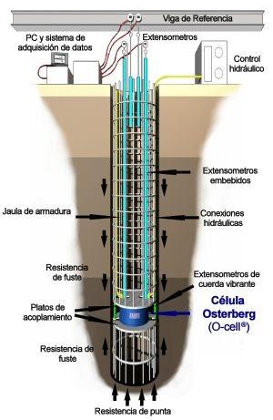 Construcciones modernas cimentaci n for Construcciones modernas