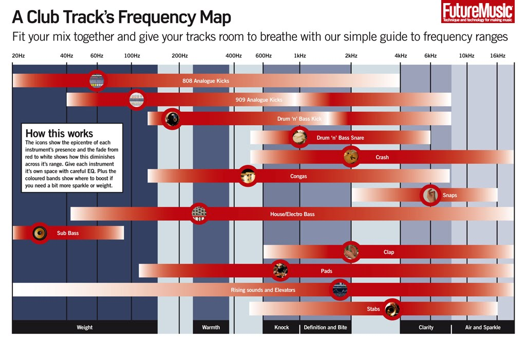 Remember Music Ideas EQ Frequency Chart for Instruments - music chart
