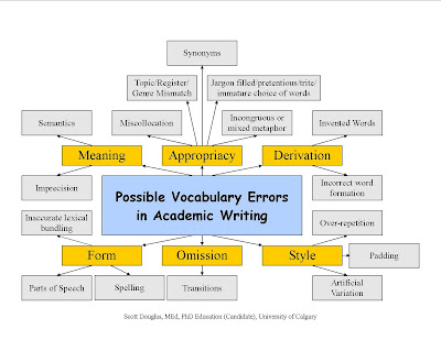 academic vocabulary for thesis Academic phrases for writing introduction section of a research academic phrases, sentences & vocabulary 1 this thesis considers the field of __ as the main.