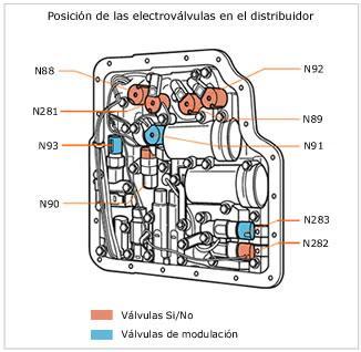 Transmiciones Transmisión Automatica