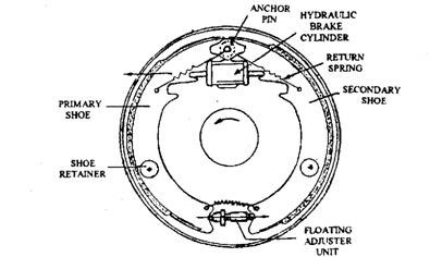 Self Adjuster Drum Brakes Diagram. Diagram. Auto Wiring ...