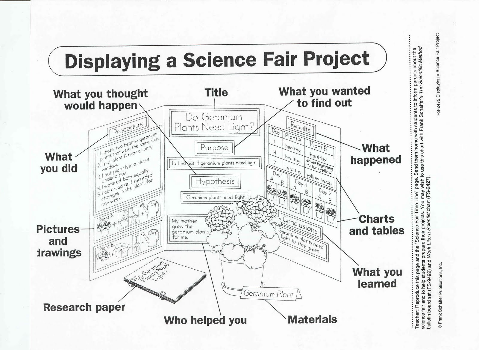 How to Make a Science Fair Research Paper