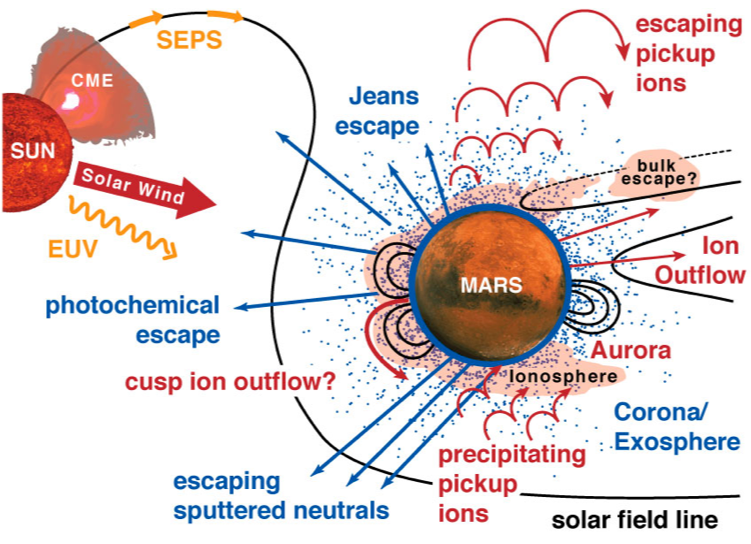 Mars Atmosphere and Volatile EvolutioN Mission (MAVEN ...