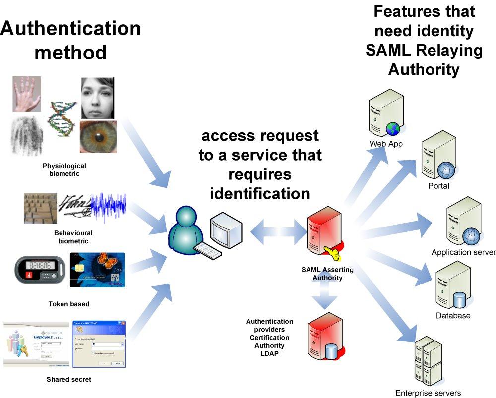 [Identity+architecture+small.jpg]