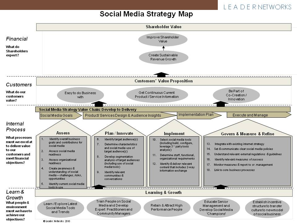 dell strategy map What makes a balanced scorecard special four characteristics stand out: 1 it is a top-down reflection of the company's mission and strategy.
