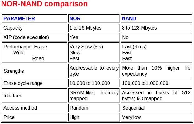 C & LINUX: Difference between NOR & NAND flash