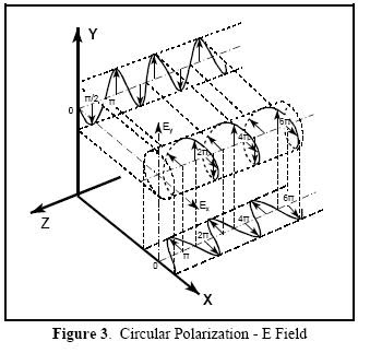 VLSI and Embedded System Technical Library: POLARIZATION